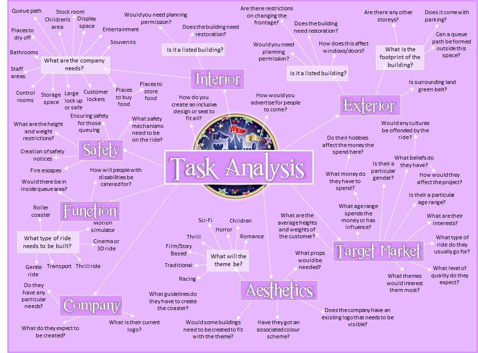 Gcse First Impressions - Task Analysis - Alton Towers | Graphic