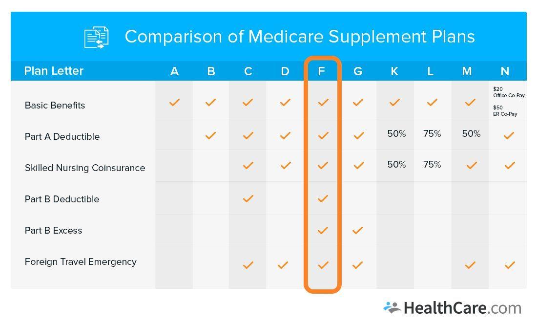 Medicare Supplements Plans Medicare Supplement Plans Medicare Supplement How To Plan