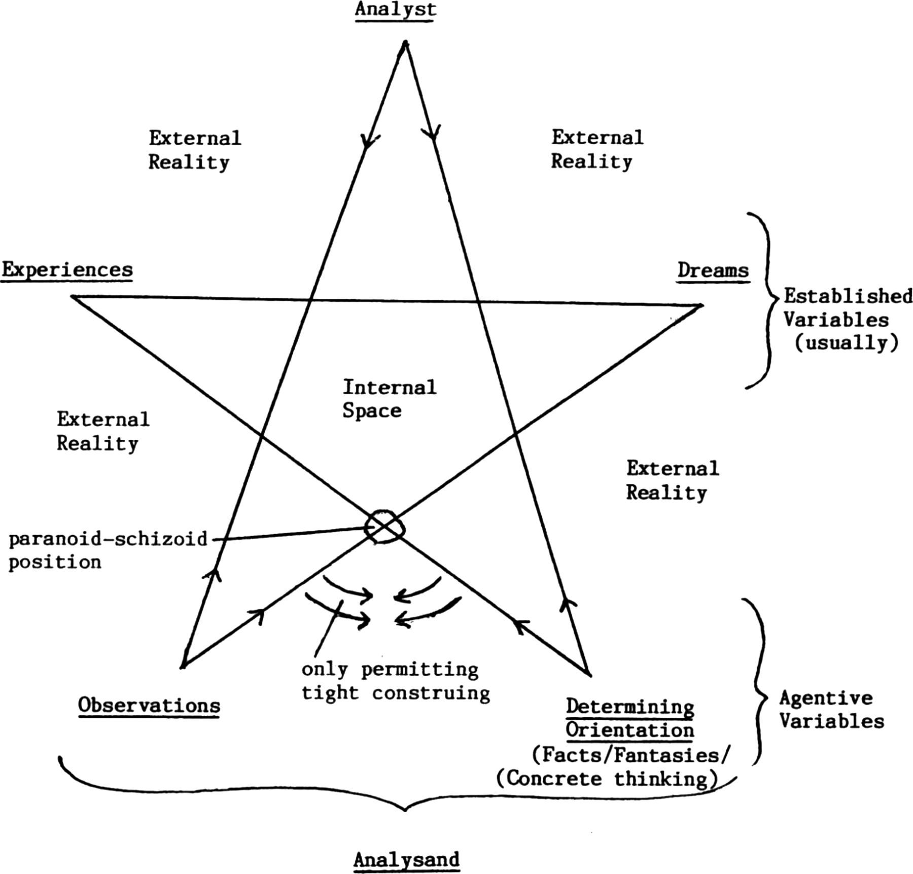 The Psychodynamic Pentapointed Cognitive Construct Theory