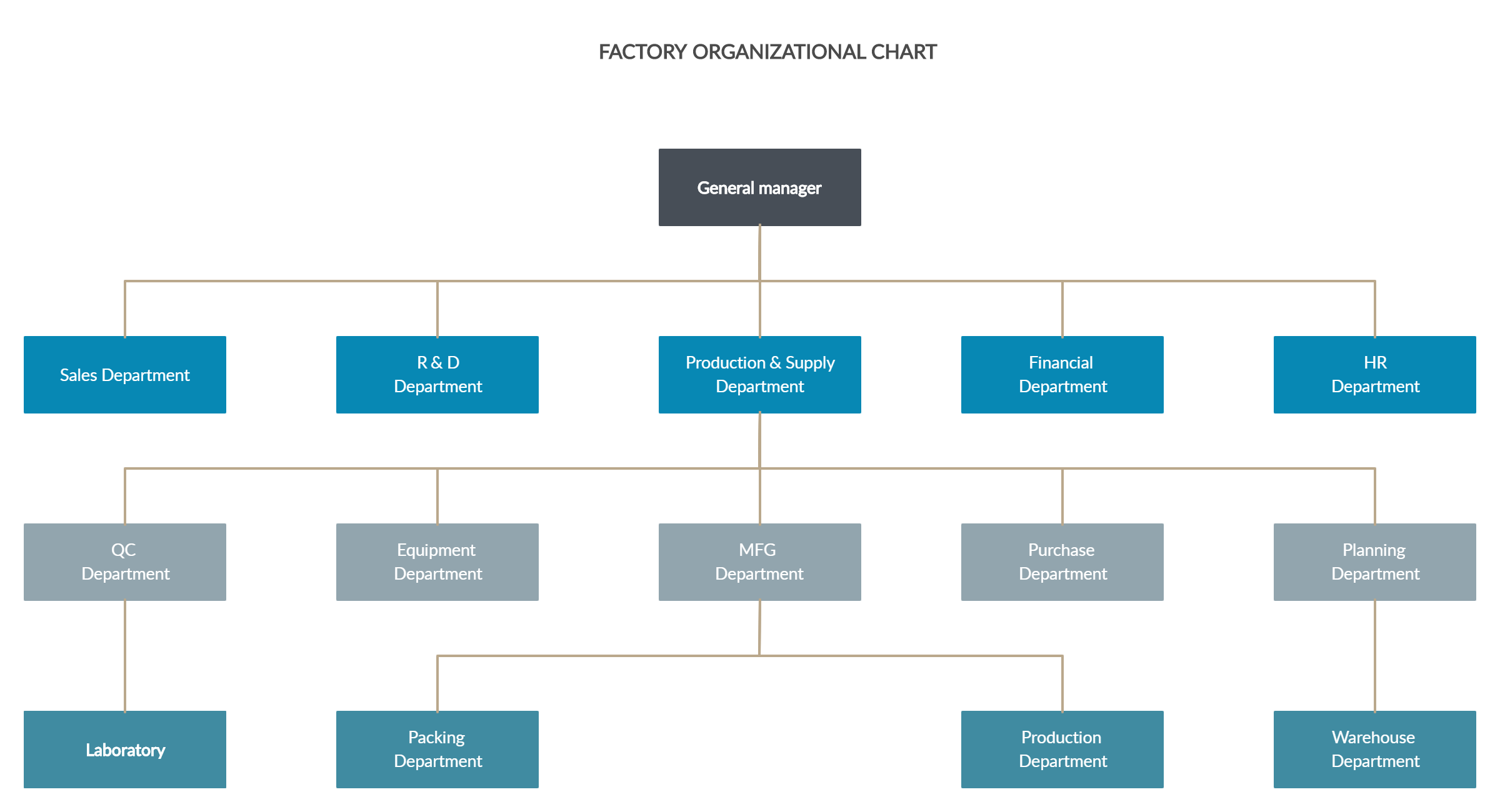 Factory Organizational Chart In 2020 Organizational Chart Company Structure Hierarchical Structure