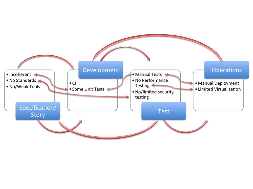 Typical Software Development Flow  About Continuous Delivery