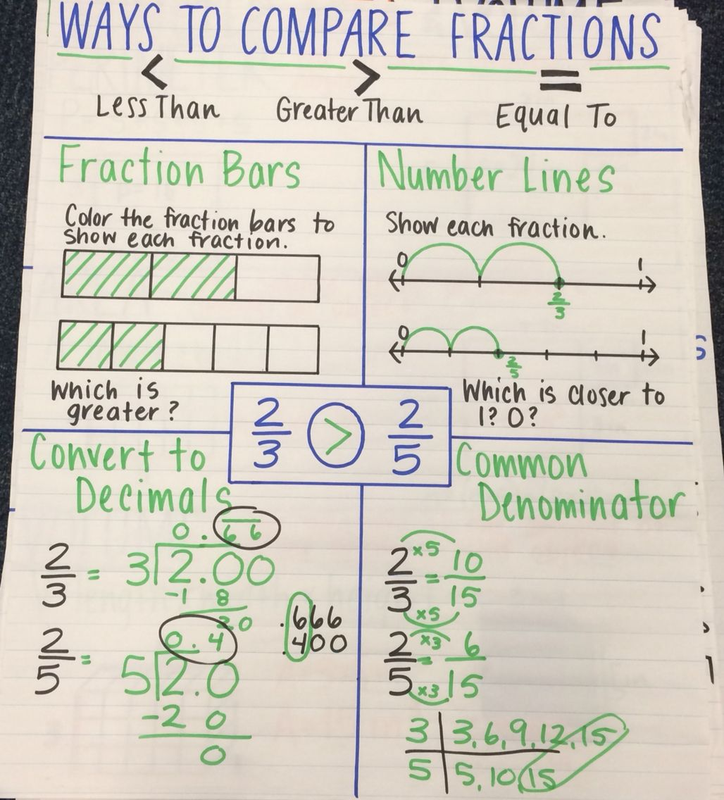 ways to compare fractions anchor chart | 2016 class | pinterest
