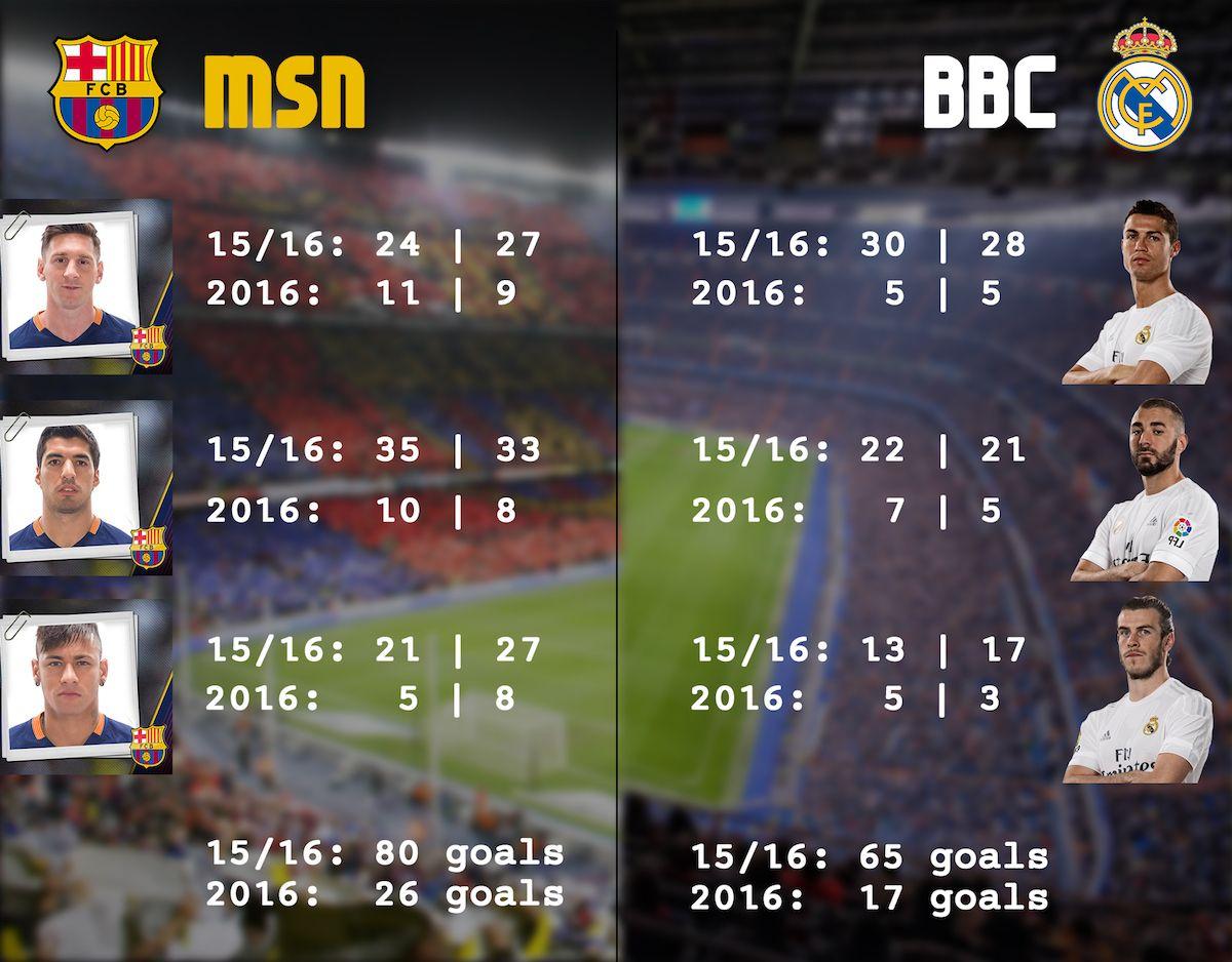 MSN vs BBC goals for the 15/16 season