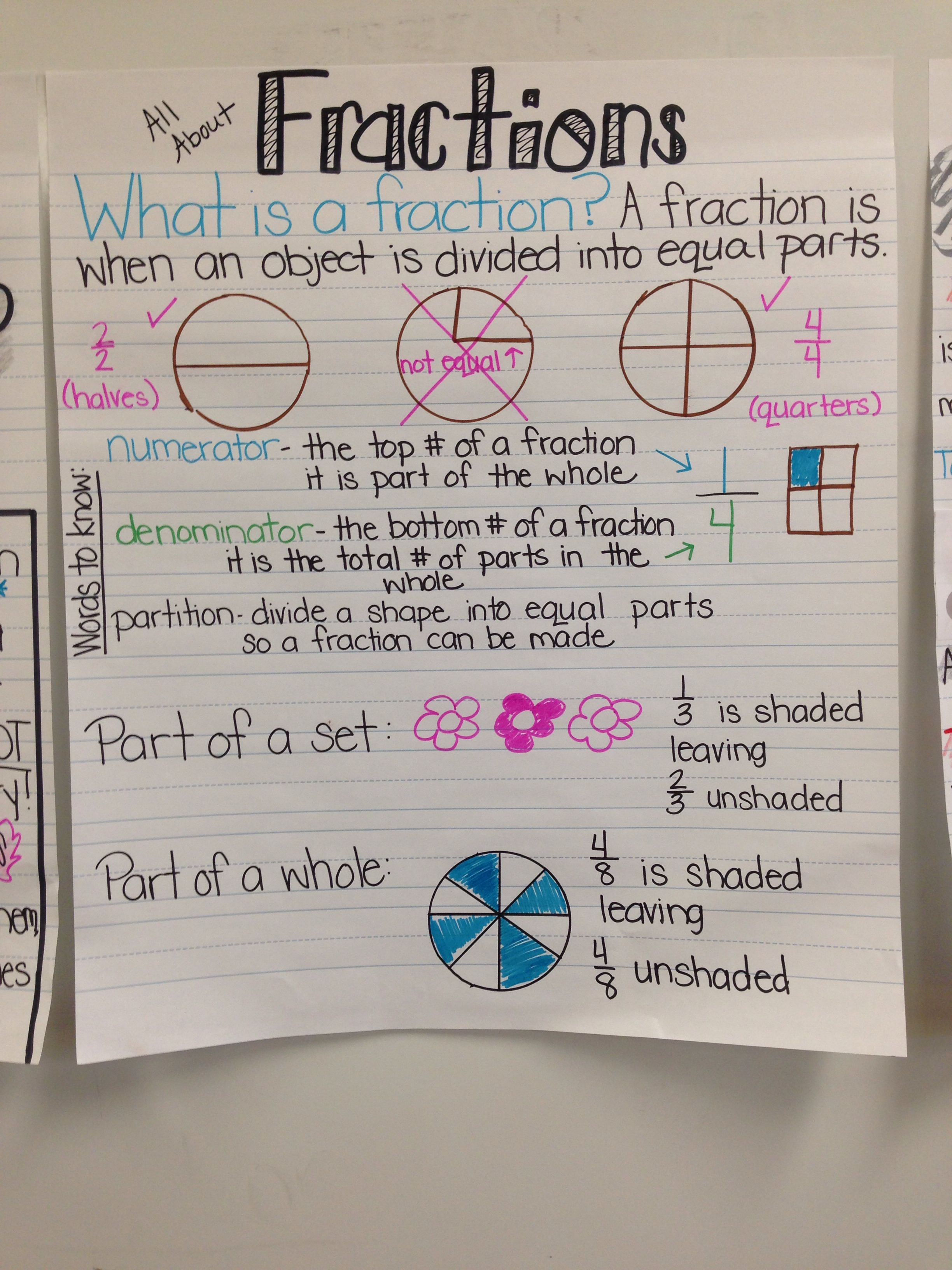 Fractions Anchor Chart In Second Grade Partitioning 2 G 2