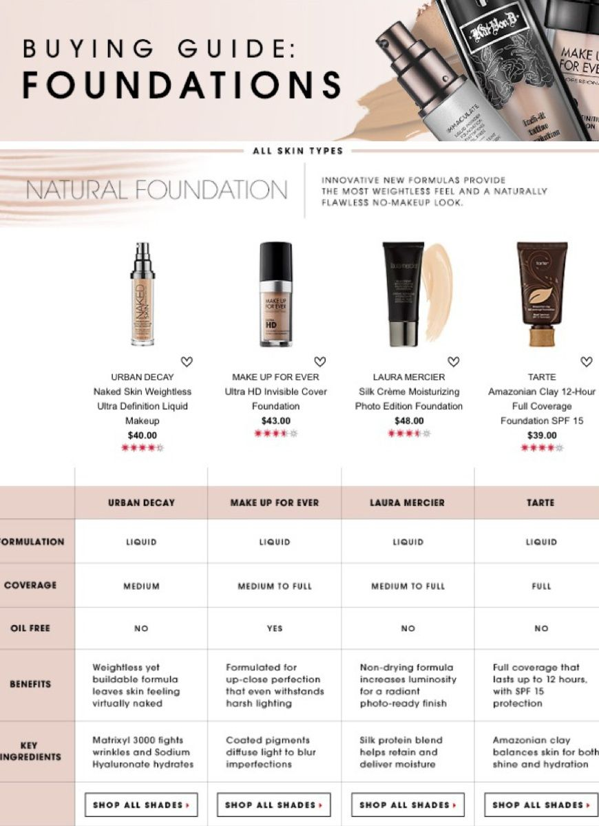 Best Foundations Natural foundation, No foundation