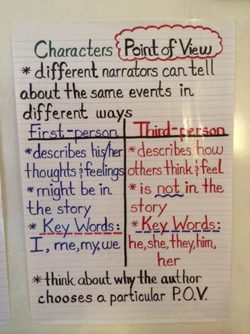 0010 point of view Authors point of view, Anchor charts, 2nd