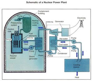 Energy And Kids Nuclear Power Plant Nuclear Power Nuclear Energy