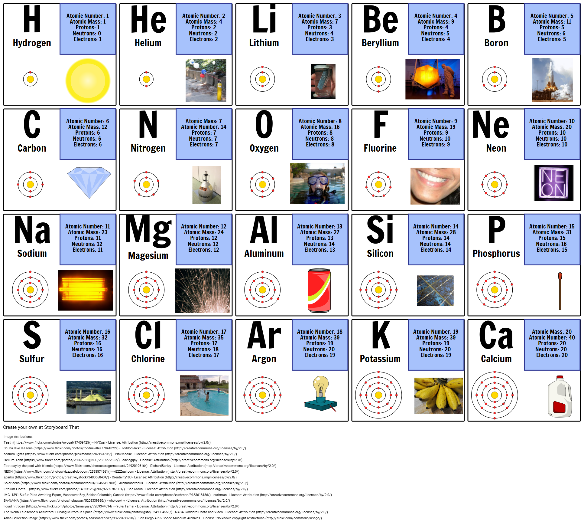 First 20 Elements Of The Periodic Table Atomic Structure