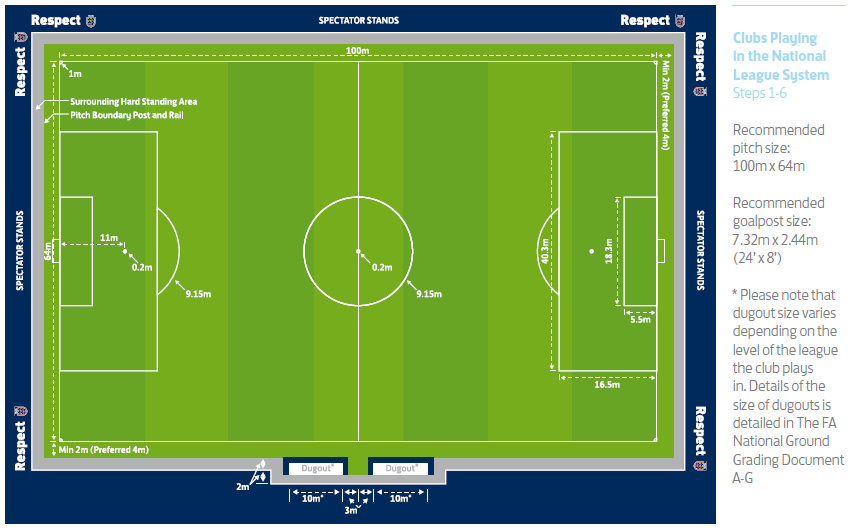 11x11 Foortball Pitch Dimensions Fa Clubs Sports Soccer Field Entertaining