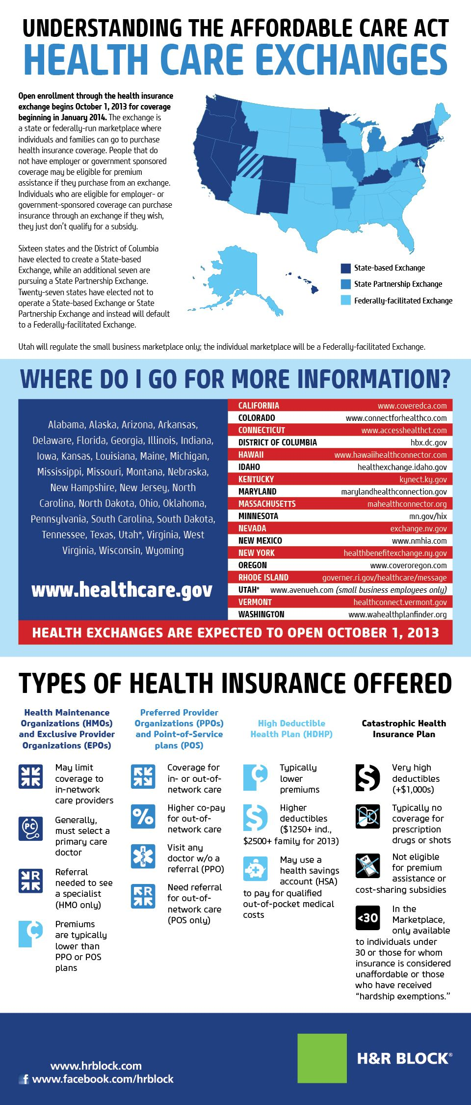 Understanding The Affordable Care Act Health Care Exchanges Infographic Health Care Types Of Health Insurance Affordable Healthcare
