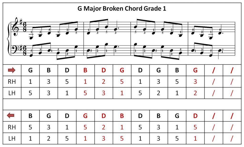 G major broken chord piano piano studio