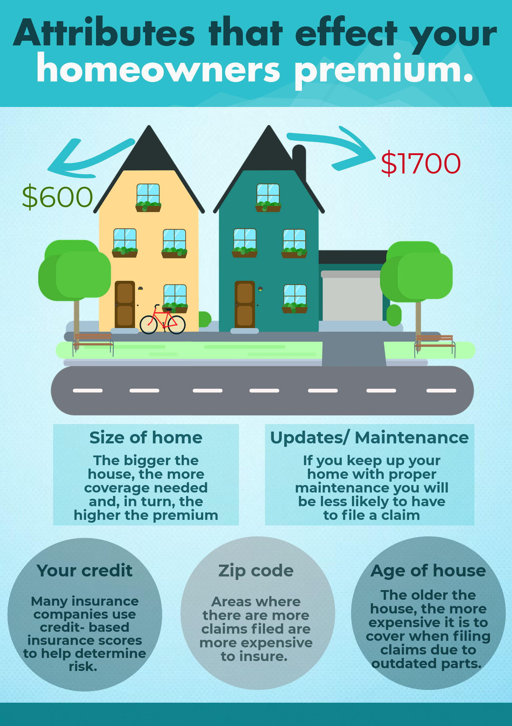 Your Neighbor Could Be Paying 1 100 More Than You In Homeowners Insurance Find Out How You Could Be Paying L