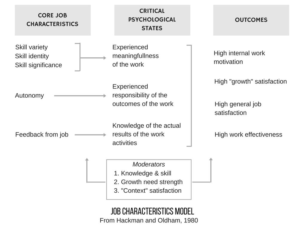 characteristics of job enrichment