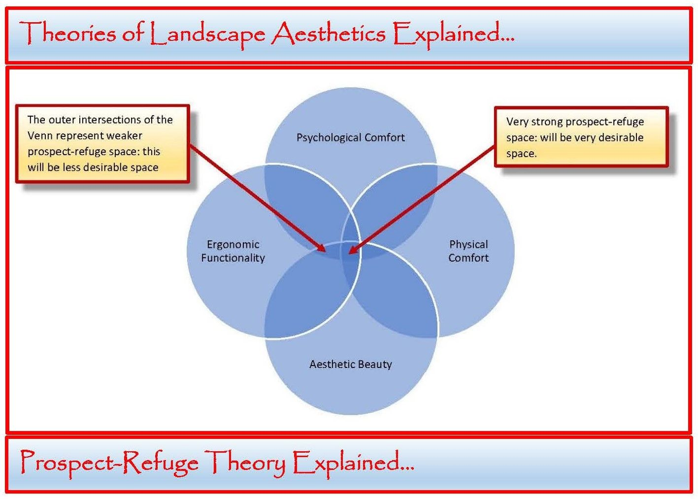 medium resolution of the theory of prospect refuge explained and elaborated for landscape architects landscape designers garden designers and architects learn more
