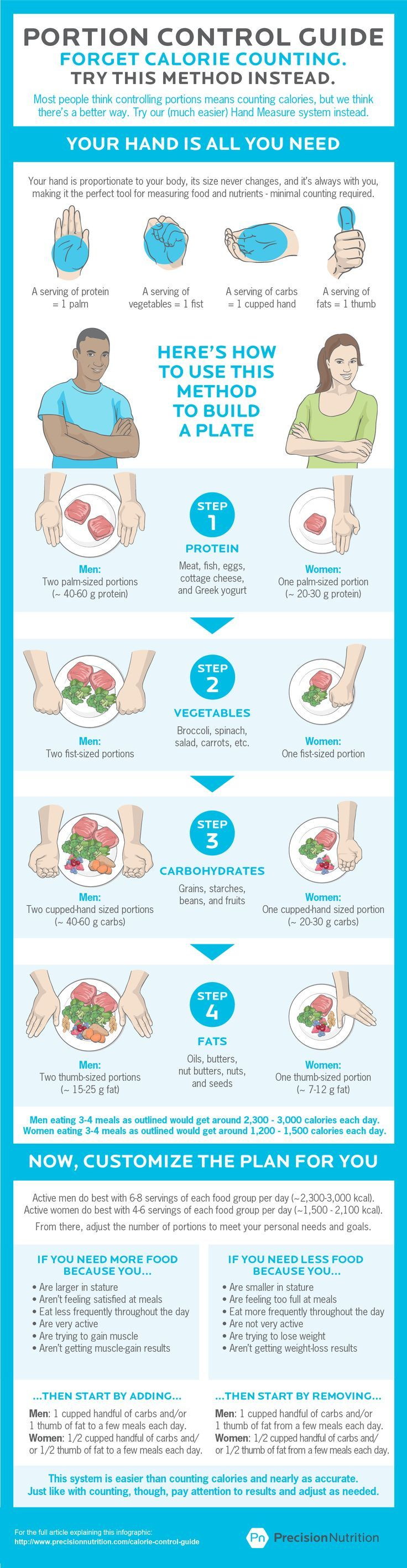 The best calorie control guide. [Infographic] Estimating portion size and food intake just got a whole lot easier.