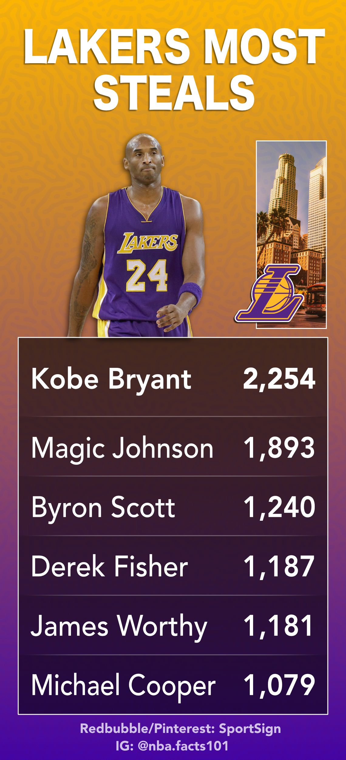 Nba Basketball Team Los Angeles Lakers Steal Leaders 1 Kobe Bryant 2 Magic Johnson 3 Byron Scott 4 Derek Fish Nba Basketball Teams Lakers Lakers Basketball