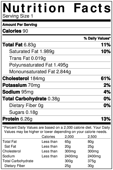 Nutrition Facts Of All Eggs-Raw,Cooked,Normal And Farm Fed