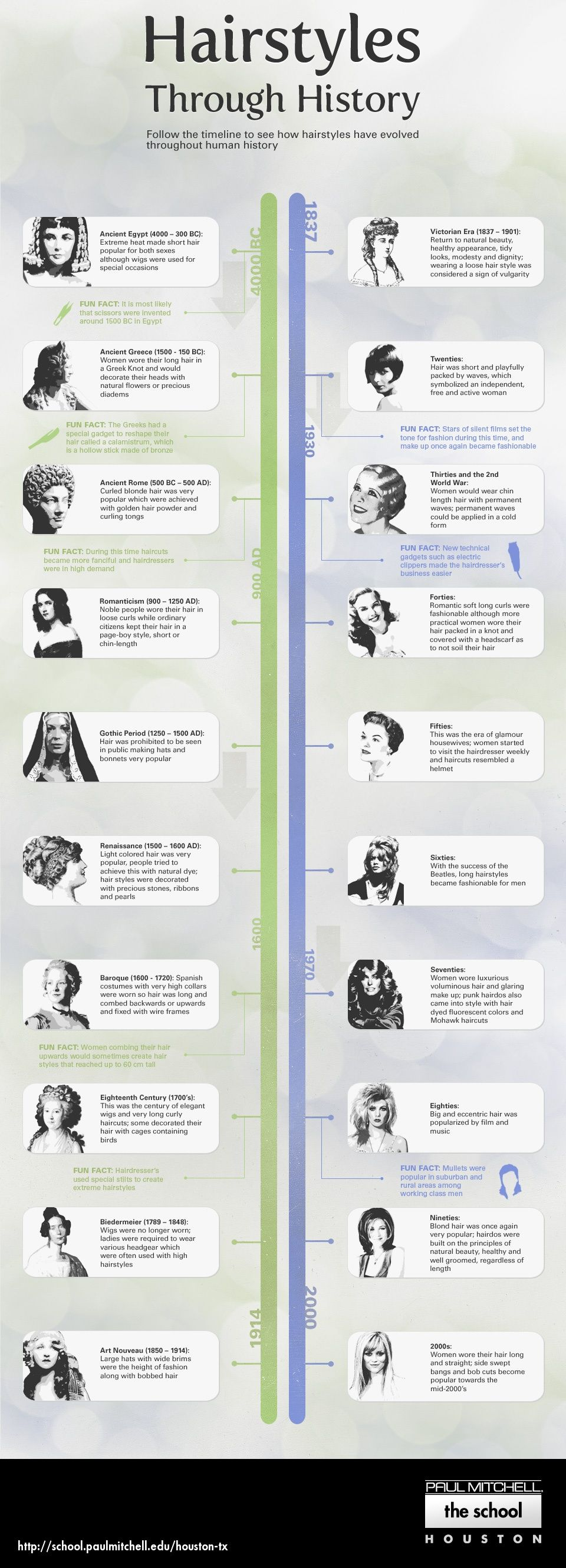 Hairstyles Through History Infographic Paul Mitchell The