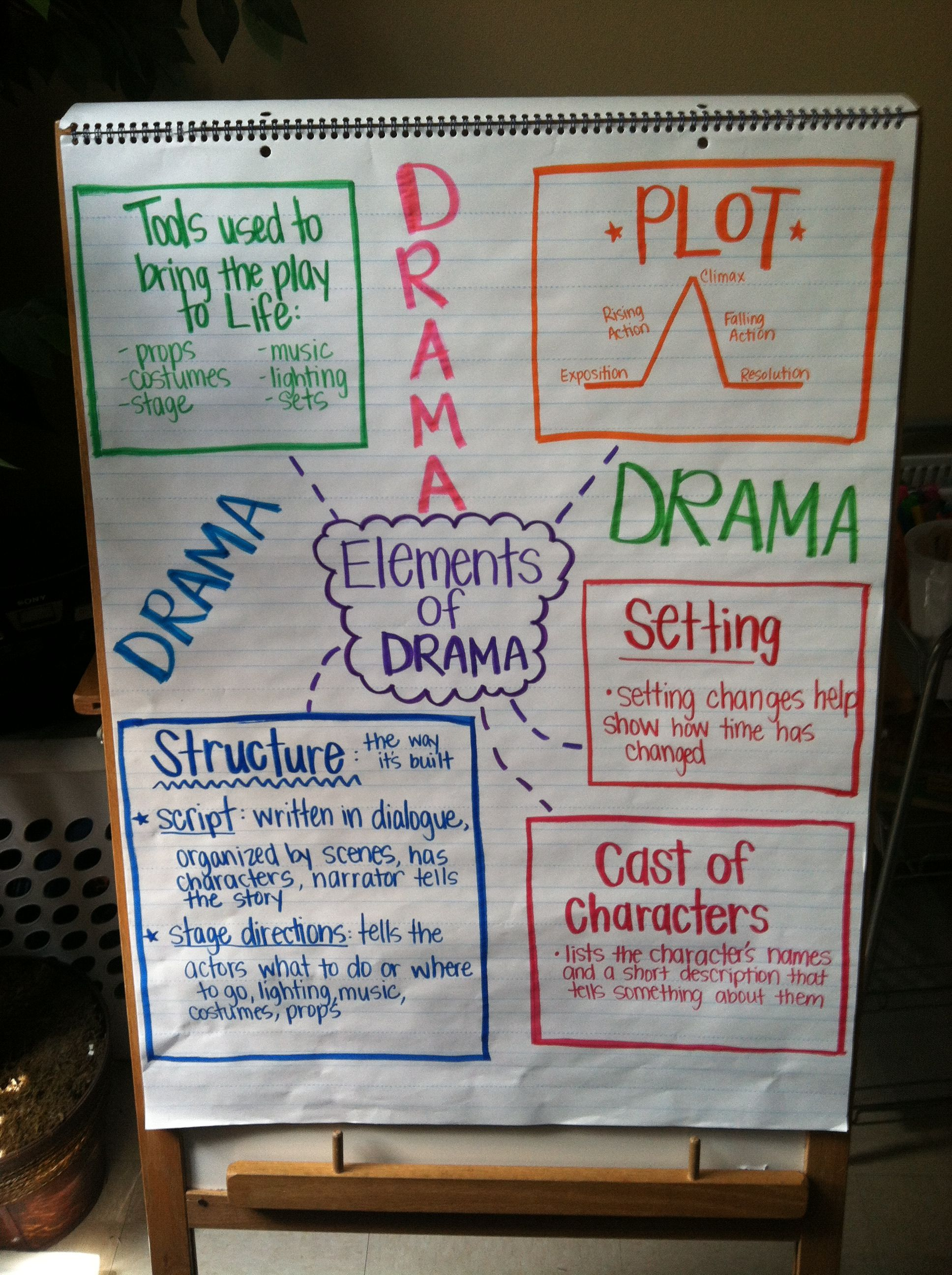 small resolution of drama anchor chart 3rd grade