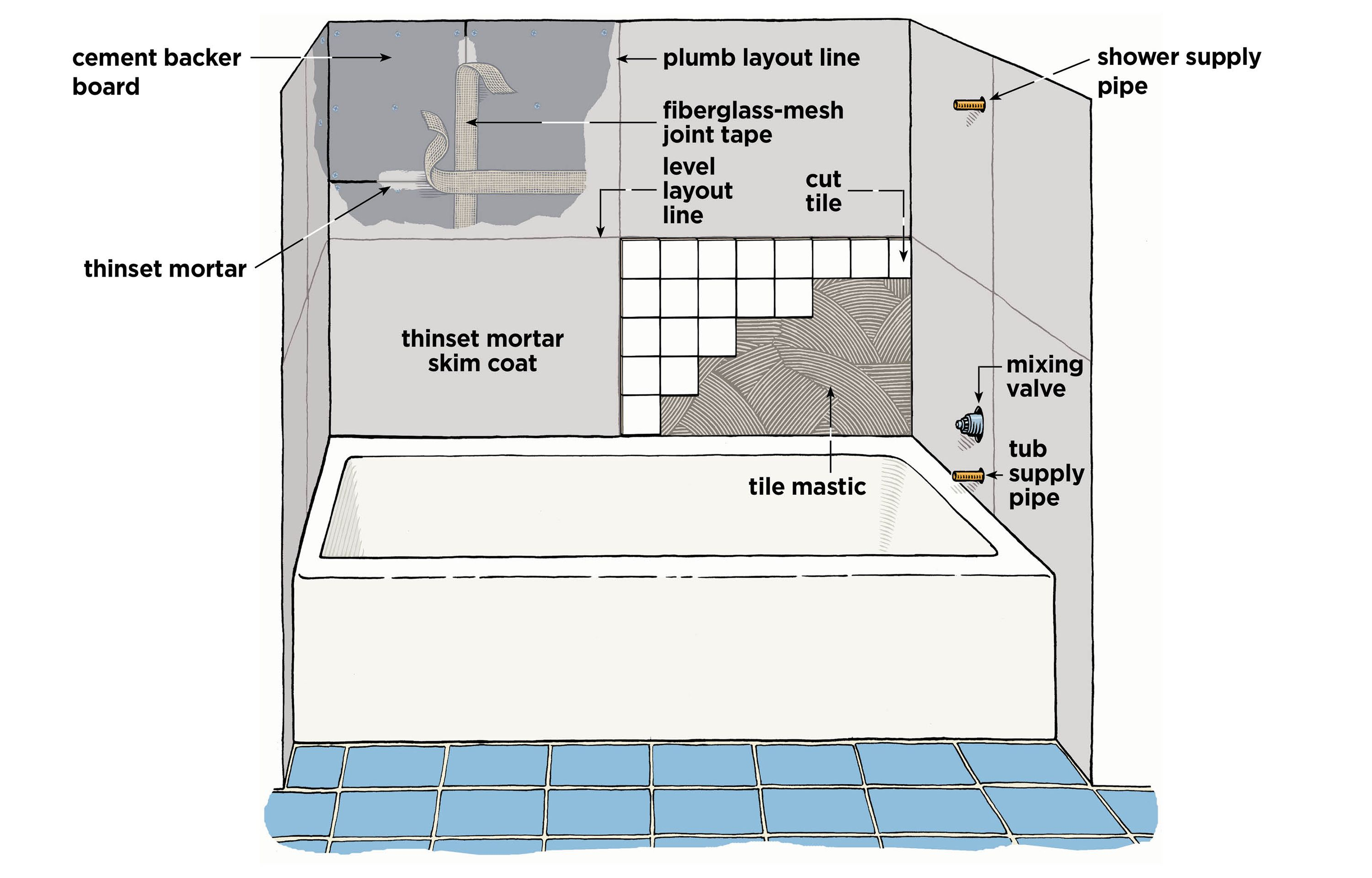 Step By Instructions For Installing Wall Tile Around A Bathtub