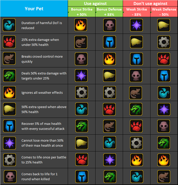 Battle Pet Dailies A guide to all the Pet abilities