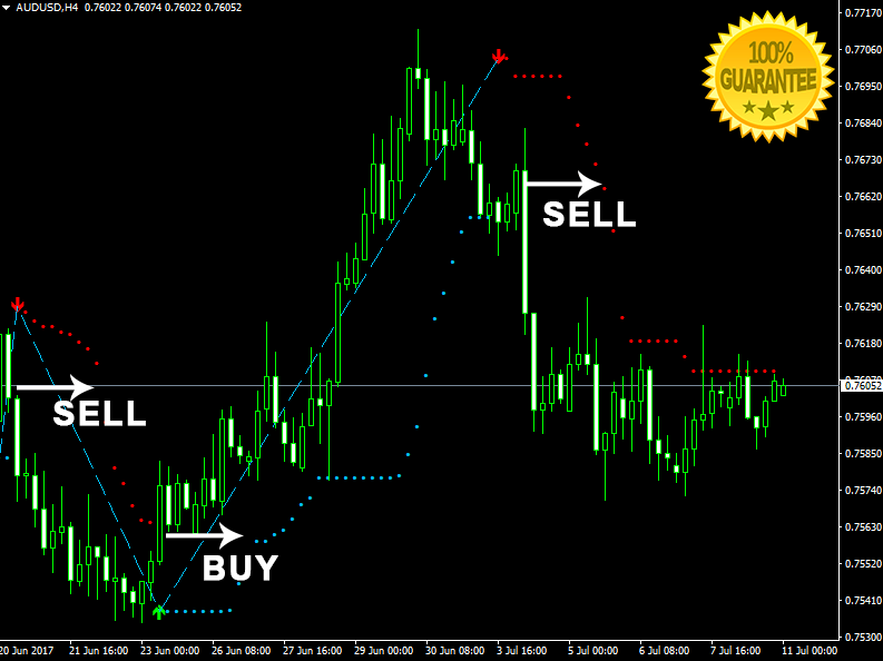 Download Max Direction Forex Indicator For Mt4   Forex