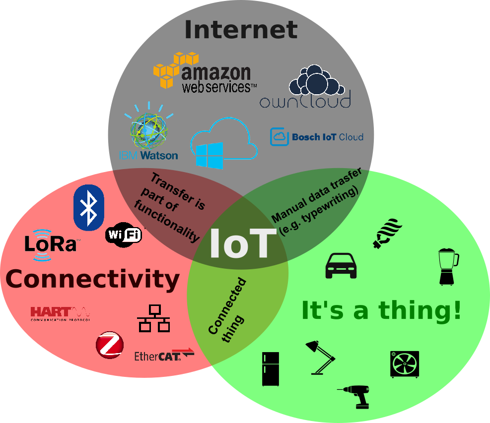 3 Simple Questions for an IoT Definition [Examples ...