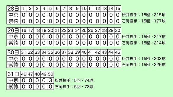 高校軟式野球岡山大会の対戦決定 「東中国」出場 …