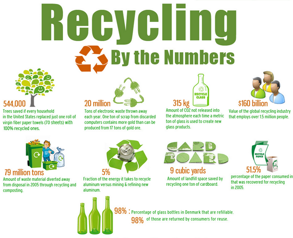 Check out these interesting recycling facts recycling for Facts about going green
