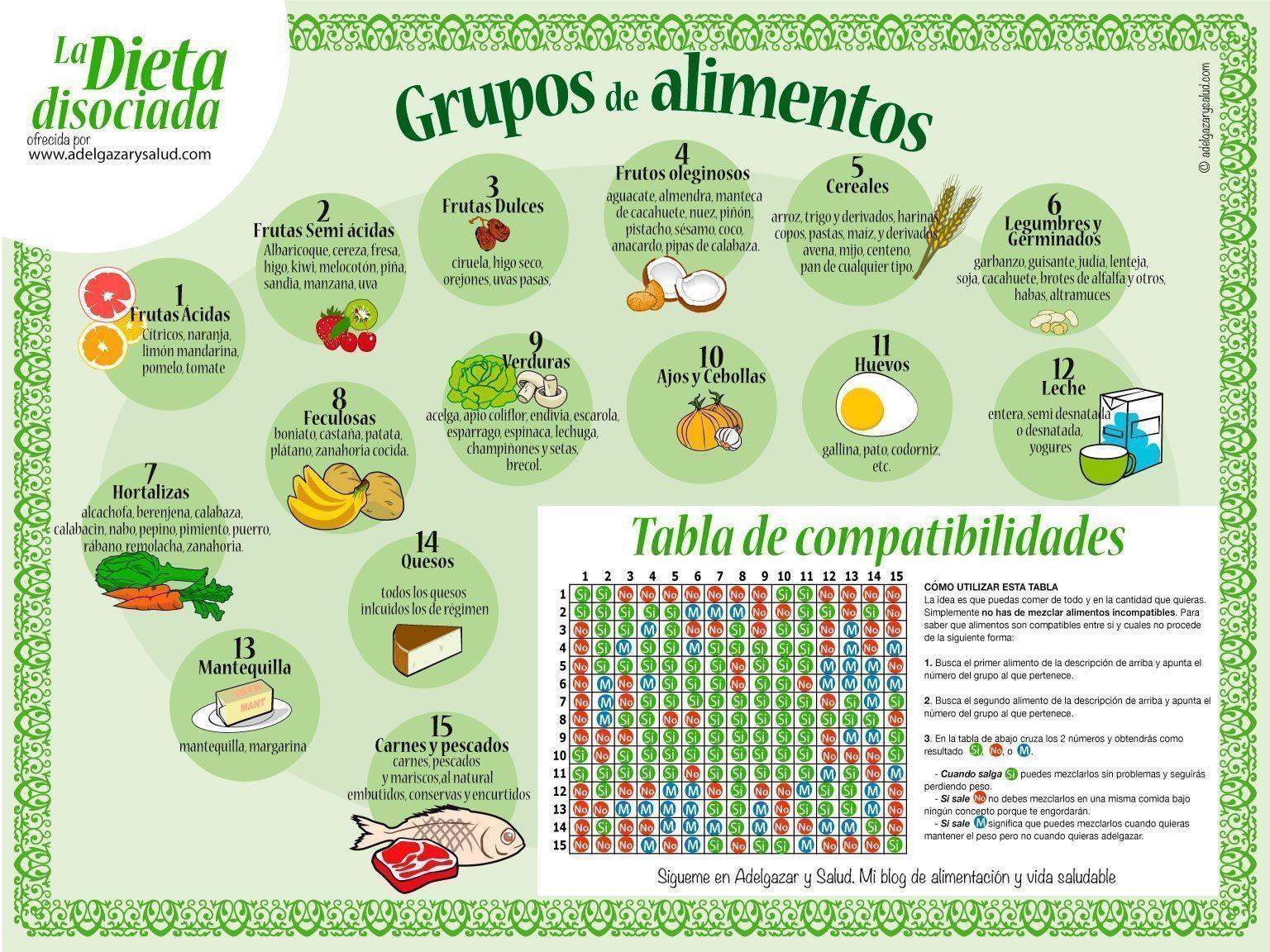 Tabla Dieta Disociada Para Adelgazar Y Comer Sano Men S  ~ Aprender A Comer Bien Para Adelgazar