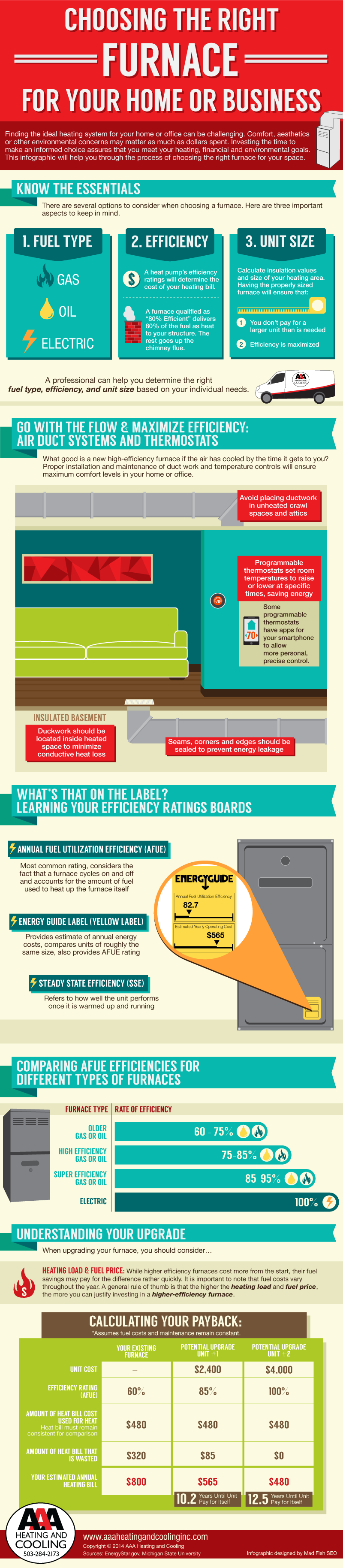 Choosing The Right Furnace For Your Home Or Business Infographic