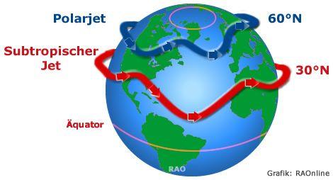 RAOnline EDU: Wetter - Jetstream - Strahlstrom