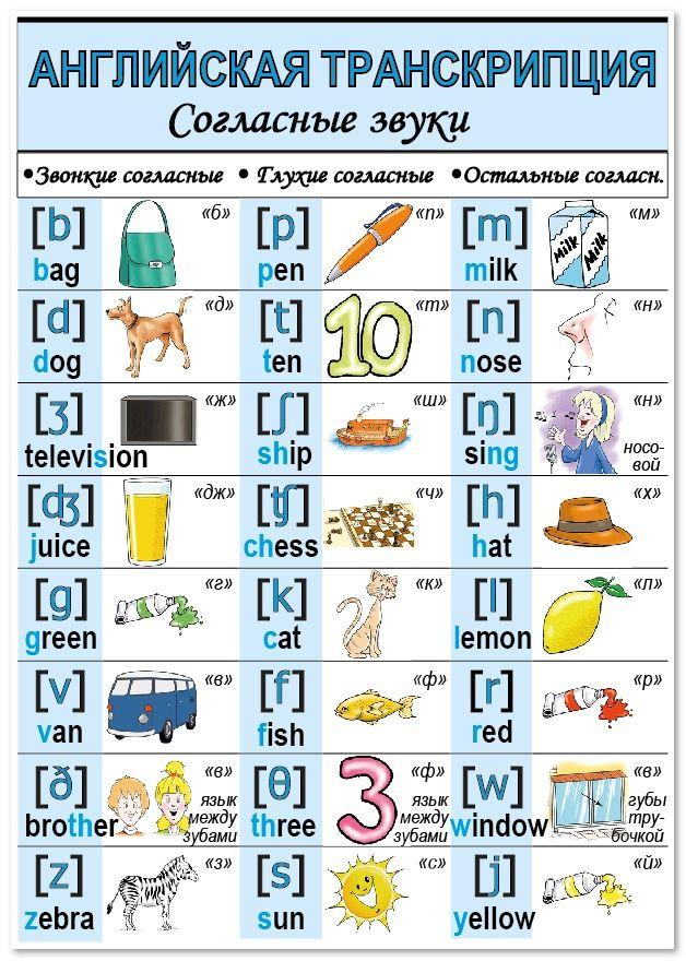 Транскрипции английских слов для 3 класса