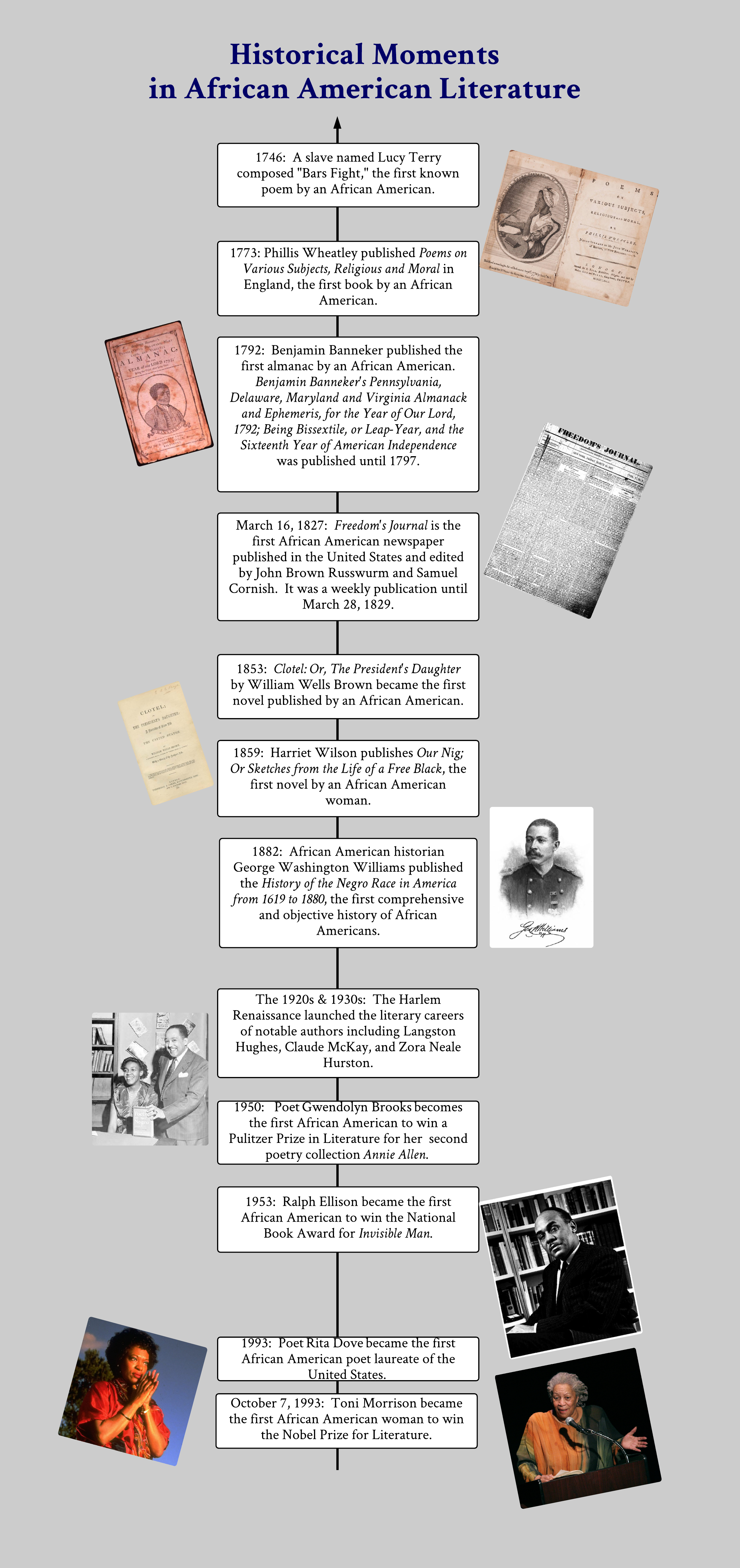Historical Moments In African American Literature Timeline