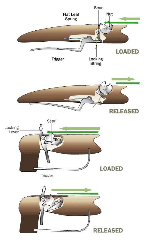Simple Crossbow Trigger Mechanism | Best Crossbow ideas