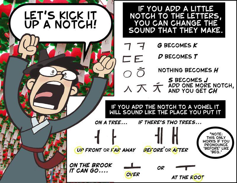 Http Ryanestradadotcom Tumblr Com Post 20461267965 Learn To Read Korean In 15 Minutes Learn Korean Alphabet Learn Korean Korean Language