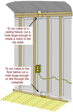 Making Electrical Holes In Walls Home Electrical Wiring Basement Lighting Residential Wiring