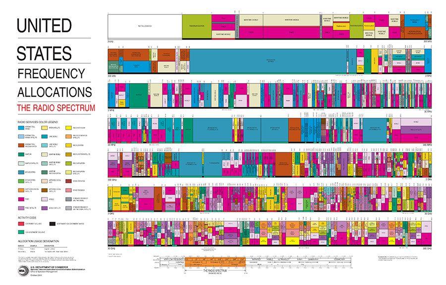 US Frequency Allocation / Radio Spectrum Ondas de radio