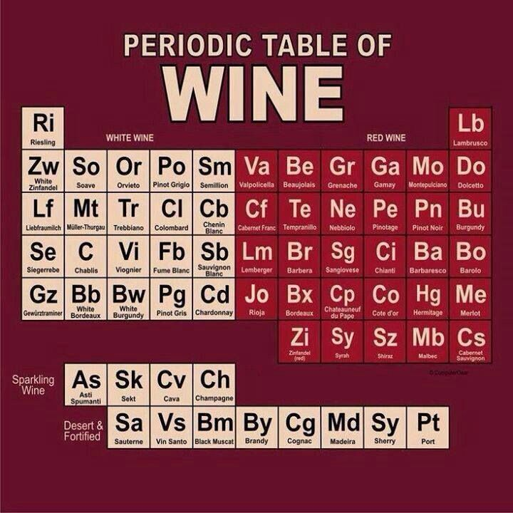 PERIODIC TABLE OF WINE