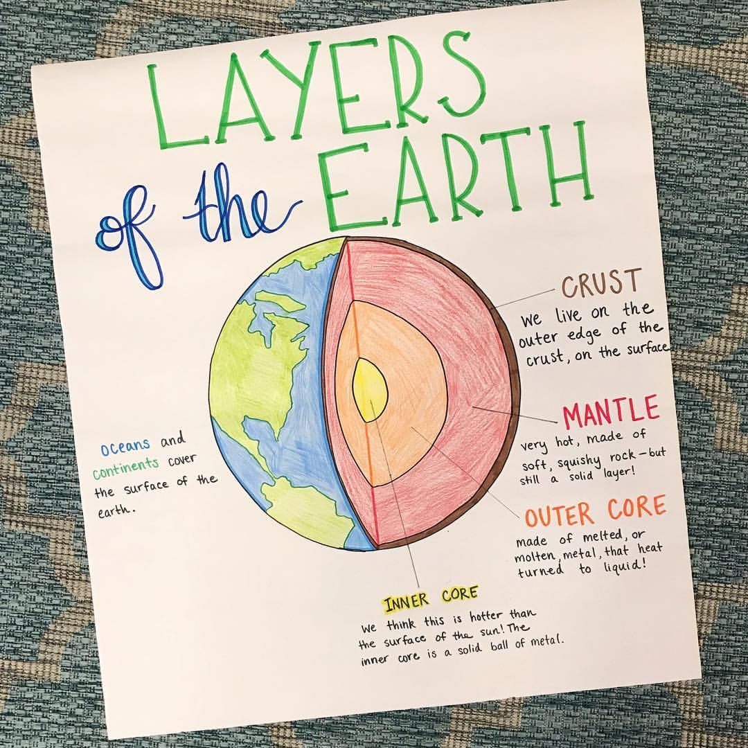 Layers Of The Earth Anchor Chart For First Grade Geology