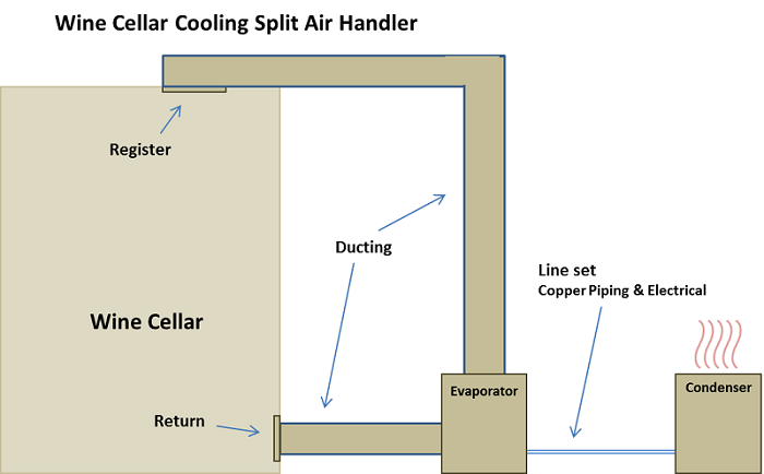 How To Decide On The Best Wine Cellar Cooling Units Wine Cellar