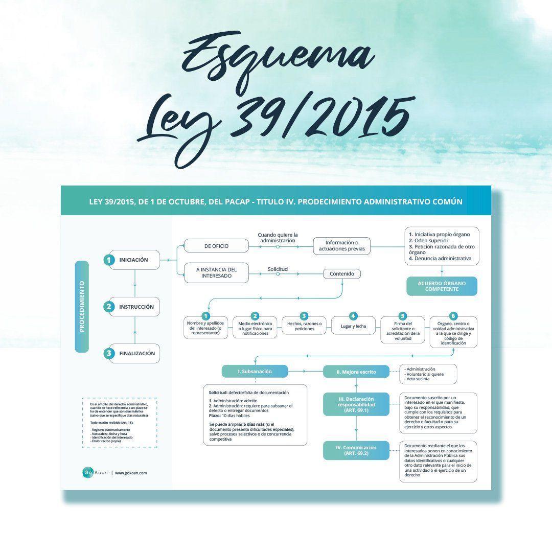 Descarga El Opoesquema Sobre La Ley 39 2015 Procedimiento Administrativo Te Ayudará A Retene Oposicion Estudiar Oposiciones Ley Procedimiento Administrativo
