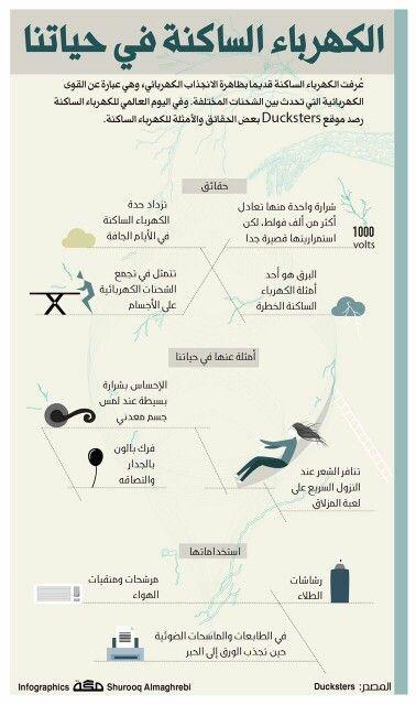 الكهرباء الساكنة في حياتنا Infographic Knowledge Info