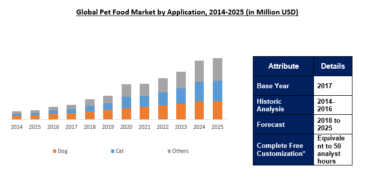 Pet Food Market Size Growth Analysis Industry Report 2025 Marketing Analysis Industry Research