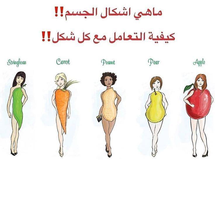 اشكال الجسم شكل التفاحة هو شكل يتخزن فيه الدهون في الجزء العلوي من الجسم و يكون الاكتاف عريضه و شكل البطن دائري و الافخاد صغيرة يكتسب دهون في منطقة الجسم