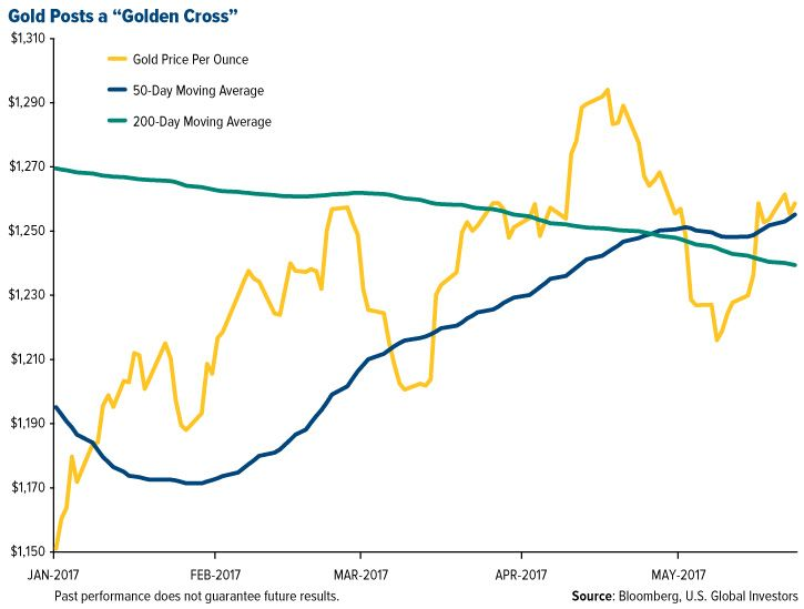 Gold Posts A Golden Cross Investors Post Moving Average