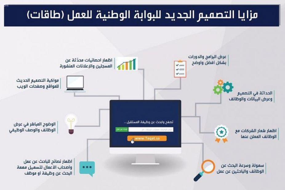 حافز التدريب الالكتروني طريقة تسجيل البوابة الوطنية للباحثين عن عمل Public