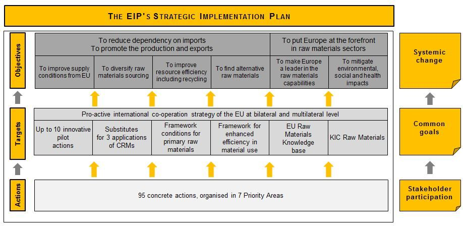 Strategic implementation plan sip european commission for Policy implementation plan template