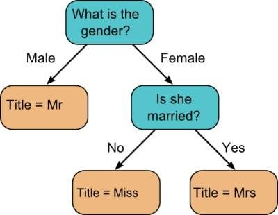 Home - Quora Funny Pinterest - what is a flowchart