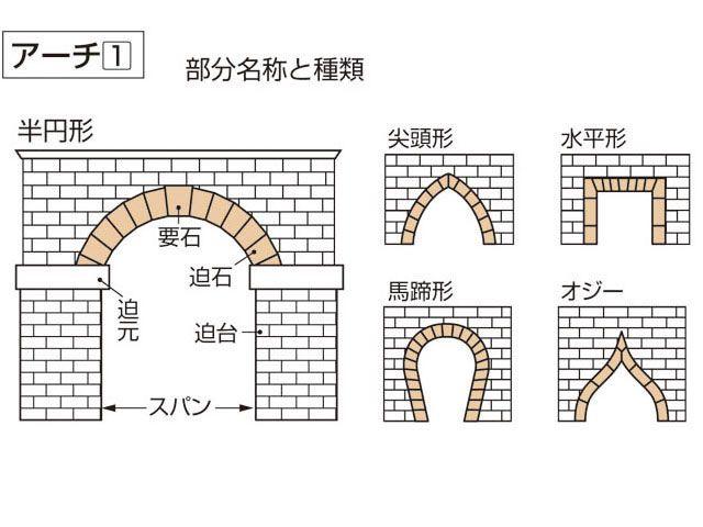 円形のアーチ 建築 の画像検索結果 建築様式 建築 空間デザイン